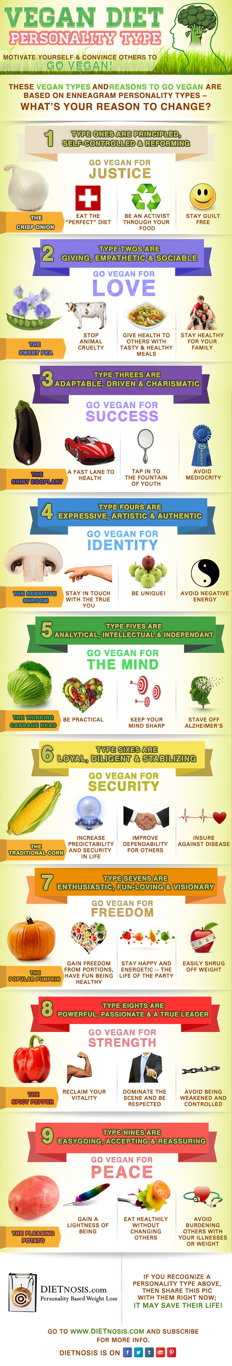 Vegan diet Personality Types